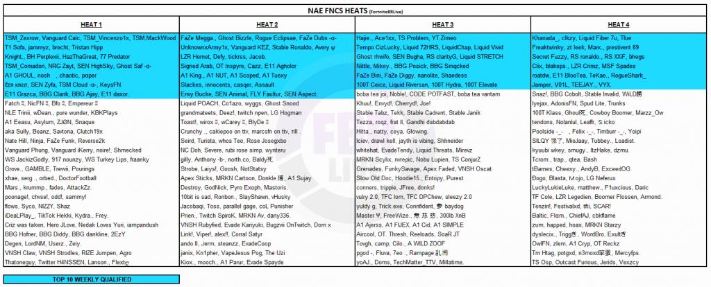 FNCS Finals NA East Heats, Fortnite Championship Series Squads